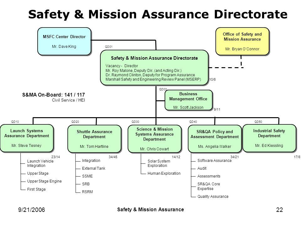 9/21/2006 Safety & Mission Assurance 22 Safety & Mission Assurance Directorate 23/14 QD10 34/45 QD20 14/12 QD30 34/21 QD40 17/8 QD50 Safety & Mission