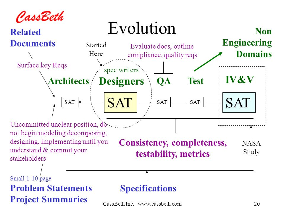 CassBeth Inc. www.cassbeth.com20 Evolution SAT spec writers Designers QATest IV&V Related Documents Small 1-10 page Problem Statements Project Summari