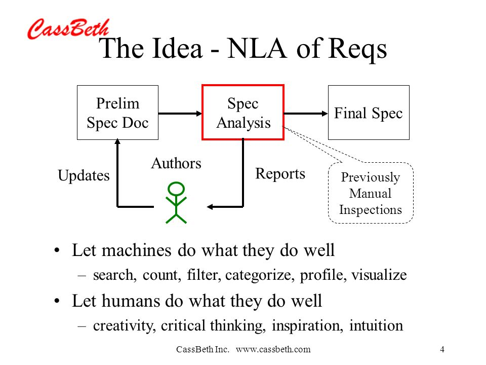 CassBeth Inc. www.cassbeth.com4 The Idea - NLA of Reqs Prelim Spec Doc Spec Analysis Final Spec Reports Updates Authors Previously Manual Inspections