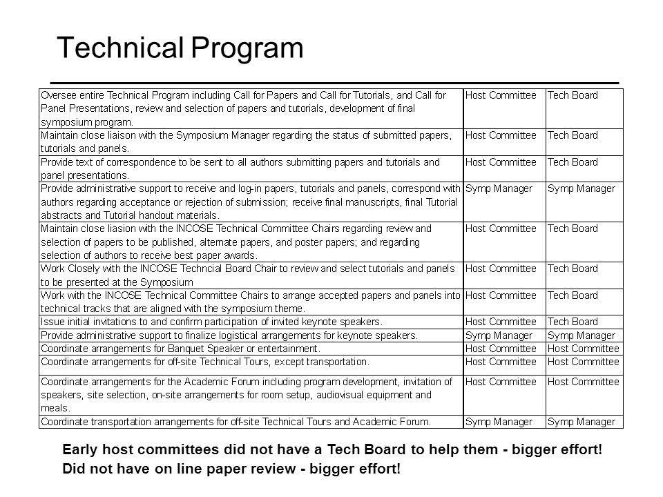 Technical Program Early host committees did not have a Tech Board to help them - bigger effort.