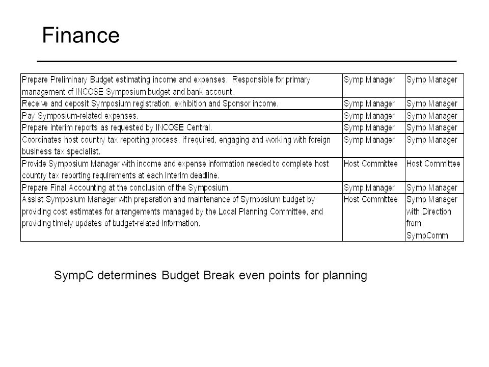 Finance SympC determines Budget Break even points for planning