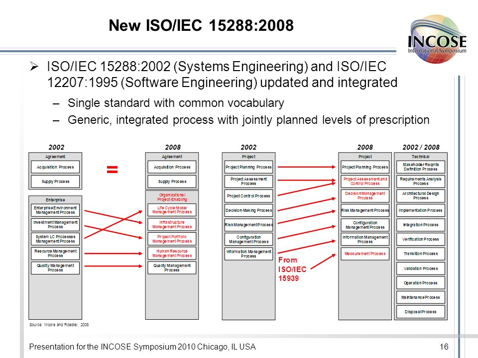 New ISO/IEC 15288:2008 ISO/IEC 15288:2002 (Systems Engineering) and ISO/IEC 12207:1995 (Software Engineering) updated and integrated –Single standard with common vocabulary –Generic, integrated process with jointly planned levels of prescription Presentation for the INCOSE Symposium 2010 Chicago, IL USA16 2002200820022008 Source: Moore and Roedler, 2008 2002 / 2008