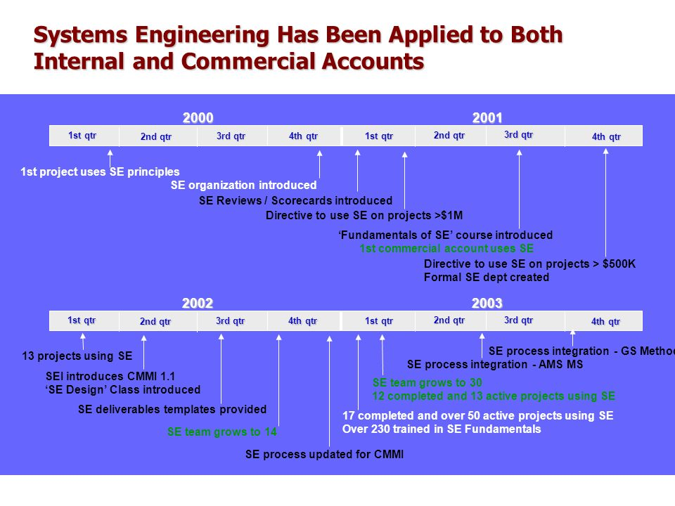 Systems Engineering Has Been Applied to Both Internal and Commercial Accounts 20012000 2nd qtr 1st qtr 4th qtr 3rd qtr 2nd qtr 1st qtr 4th qtr 3rd qtr