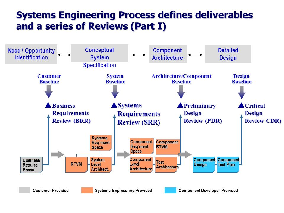 Systems Engineering Process defines deliverables and a series of Reviews (Part I) Need / Opportunity Identification Detailed Design Component Architec
