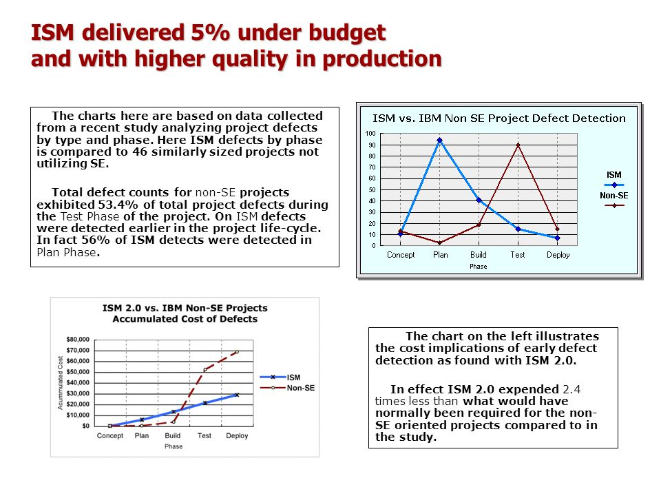 ISM delivered 5% under budget and with higher quality in production The charts here are based on data collected from a recent study analyzing project