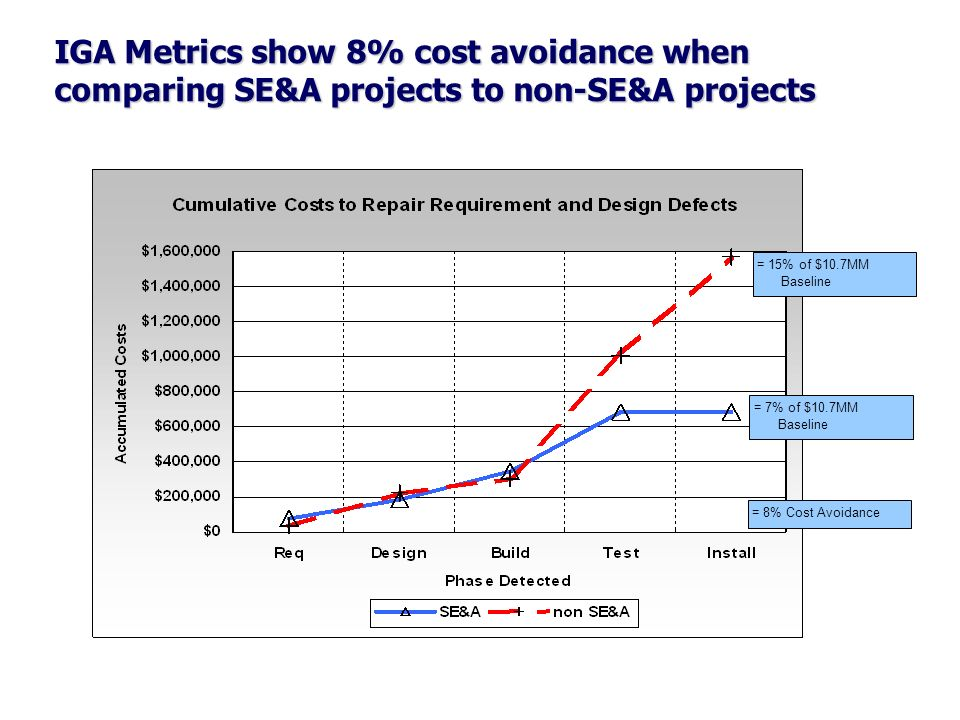 IGA Metrics show 8% cost avoidance when comparing SE&A projects to non-SE&A projects = 15% of $10.7MM Baseline = 7% of $10.7MM Baseline = 8% Cost Avoi