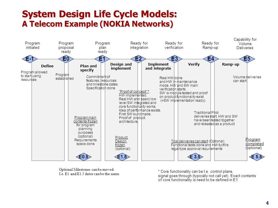 System Design Life Cycle Models: A Telecom Example (NOKIA Networks) E-1E0E1E2E3E4E5 DefinePlan and specify Design and implement Implement and integrat