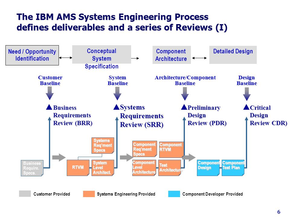 The IBM AMS Systems Engineering Process defines deliverables and a series of Reviews (I) Need / Opportunity Identification Detailed DesignComponent Ar