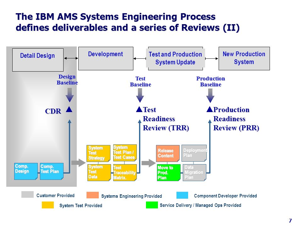 ? 30+38 ~15 Available…Relevant… Critical Mass… Industry/Government Perspective: Systems Engineering Education and Training Definition of Critical Mass: 1.Number of Tenured or Tenure Track Faculty 2.Number of Faculty with DoD/Aerospace Relevant Project/Program Experience 3.Bench Strength …Why?