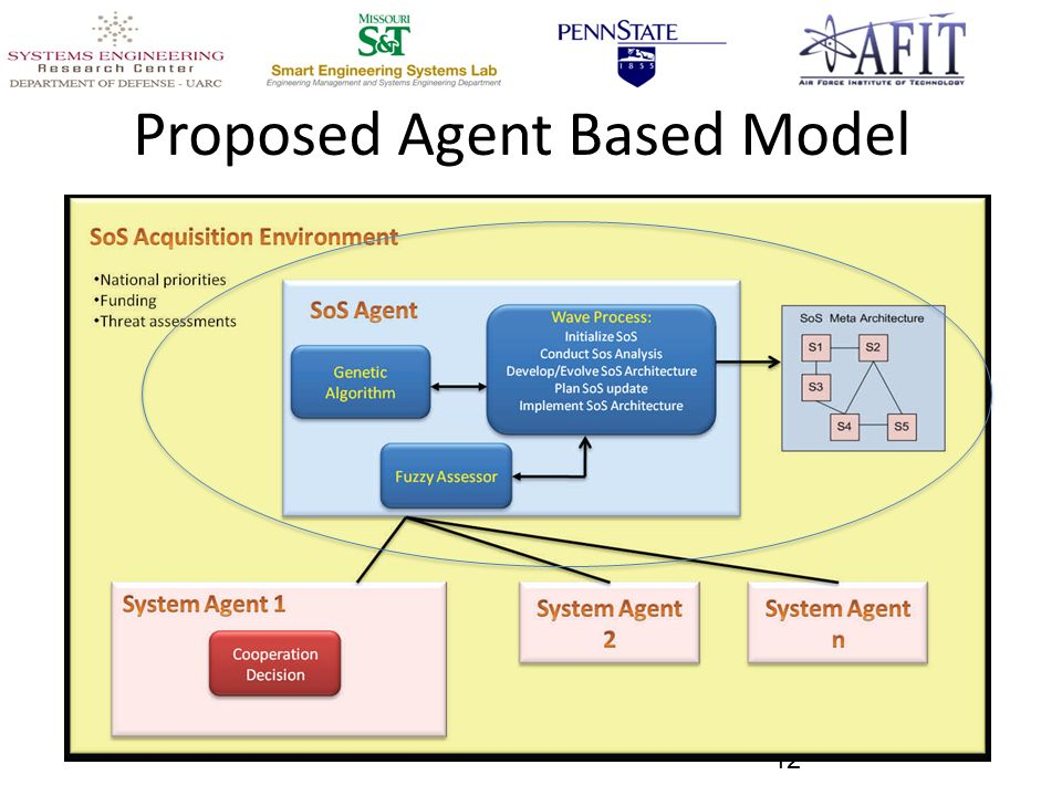 Proposed Agent Based Model 12