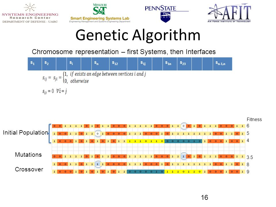 Genetic Algorithm 16 s1s1 s2s2 sisi snsn s 12 s 1j s 1n s 23 s n-1,n Chromosome representation – first Systems, then Interfaces Initial Population Mutations Crossover Fitness 6 5 4 3.5 8 9