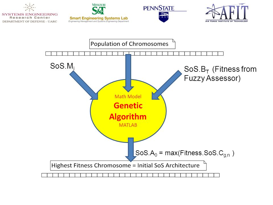 SoS.M i Math Model Genetic Algorithm MATLAB SoS.B T (Fitness from Fuzzy Assessor) SoS.A 0 = max(Fitness.SoS.C g,n )
