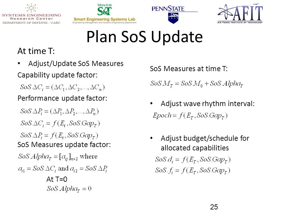 Plan SoS Update At time T: Adjust/Update SoS Measures Capability update factor: Performance update factor: SoS Measures update factor: At T=0 SoS Measures at time T: Adjust wave rhythm interval: Adjust budget/schedule for allocated capabilities 25