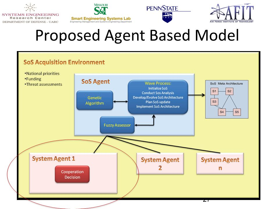 Proposed Agent Based Model 27
