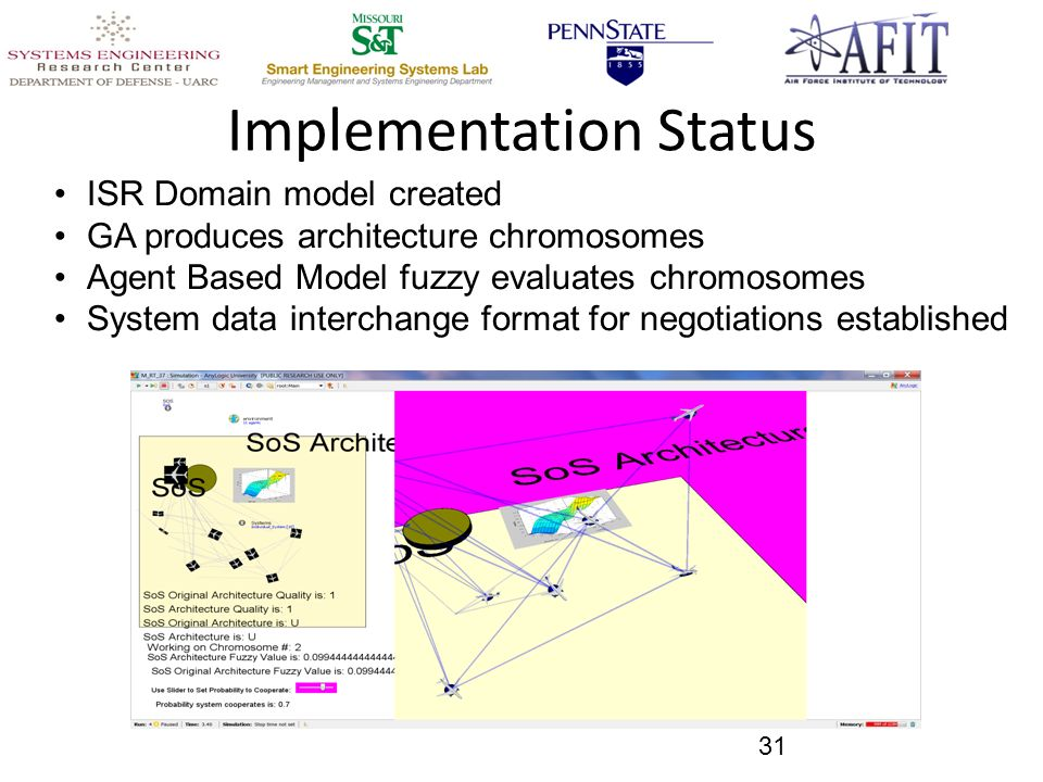 Implementation Status 31 ISR Domain model created GA produces architecture chromosomes Agent Based Model fuzzy evaluates chromosomes System data interchange format for negotiations established