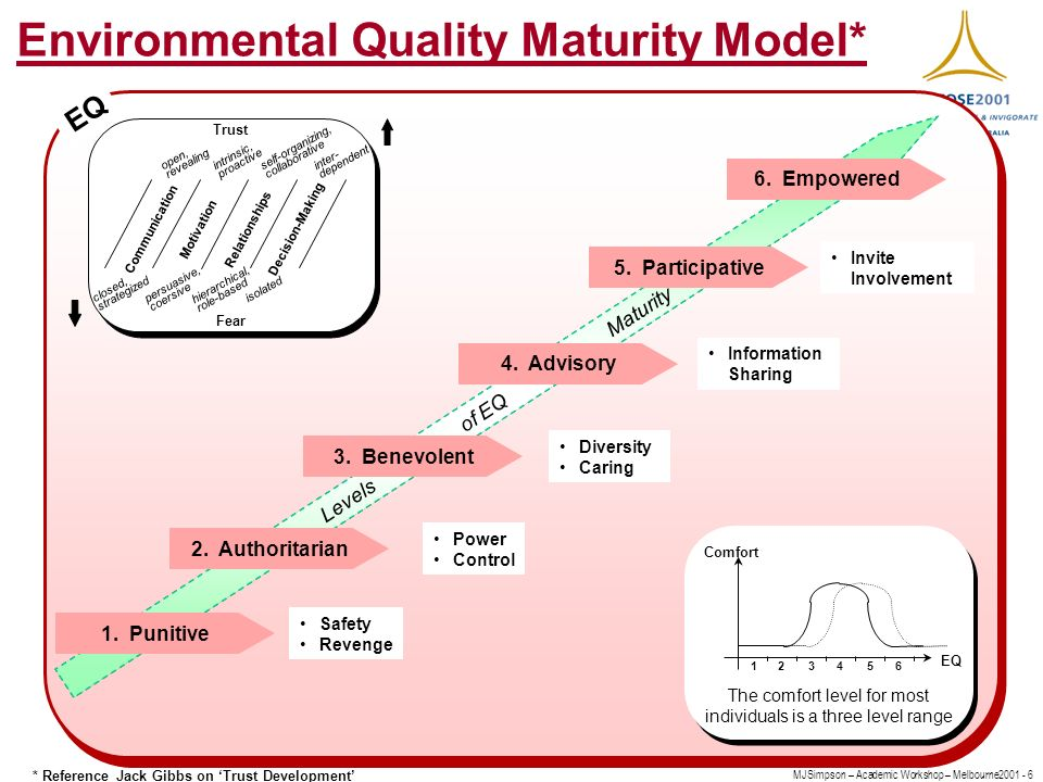 MJSimpson – Academic Workshop – Melbourne Environmental Quality Maturity Model* EQ * Reference Jack Gibbs on Trust Development 2.