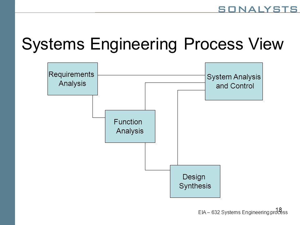 18 Systems Engineering Process View Requirements Analysis Function Analysis Design Synthesis System Analysis and Control EIA – 632 Systems Engineering process