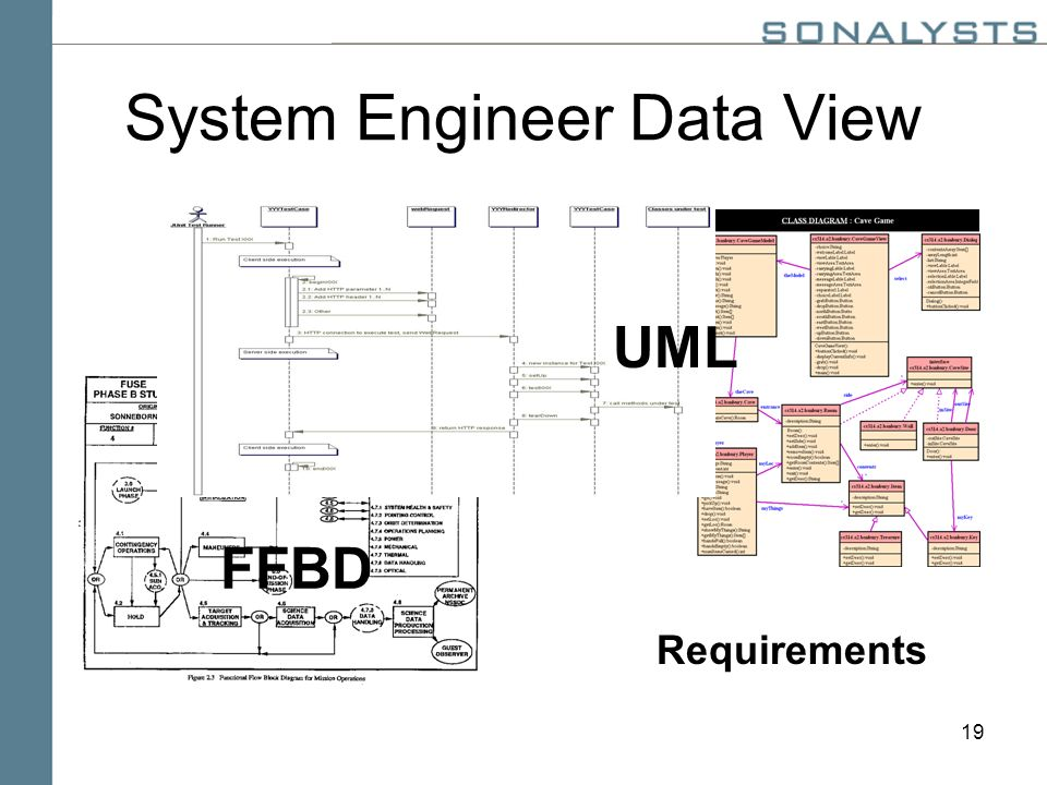 19 System Engineer Data View FFBD UML Requirements