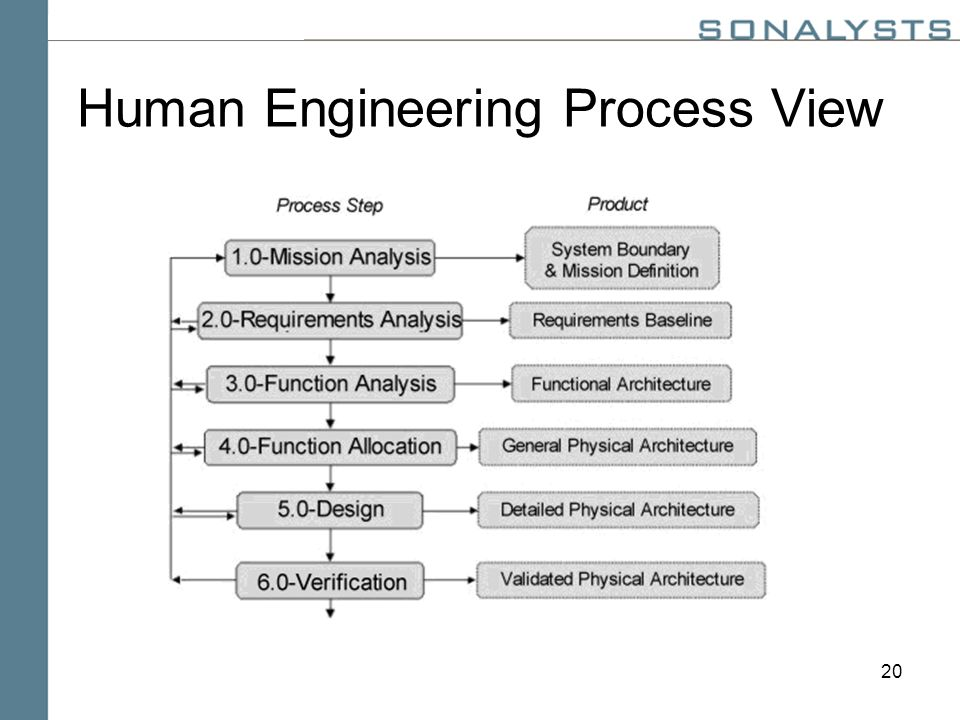 20 Human Engineering Process View