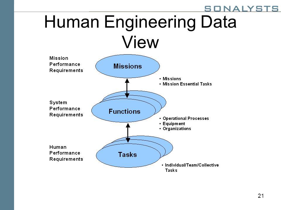21 Human Engineering Data View