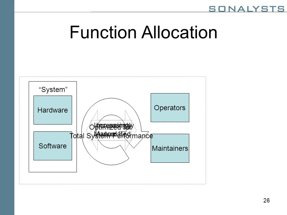 26 Function Allocation Hardware Software System Maintainers Operators Increasingly Manual Increasingly Automated Optimized for Total System Performance