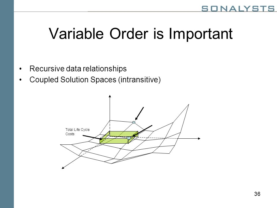 36 Variable Order is Important Recursive data relationships Coupled Solution Spaces (intransitive) Total Life Cycle Costs