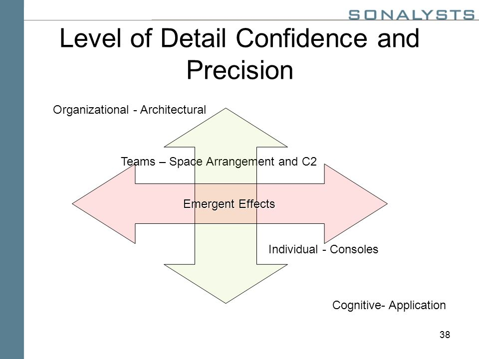 38 Level of Detail Confidence and Precision Organizational - Architectural Teams – Space Arrangement and C2 Individual - Consoles Cognitive- Application Emergent Effects