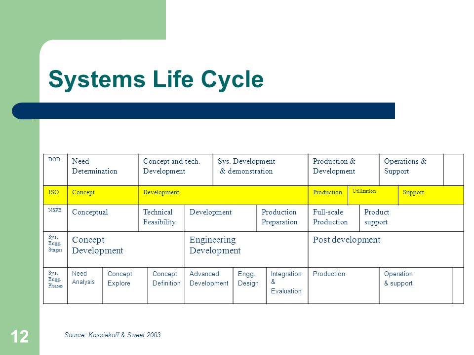 12 Systems Life Cycle DOD Need Determination Concept and tech.