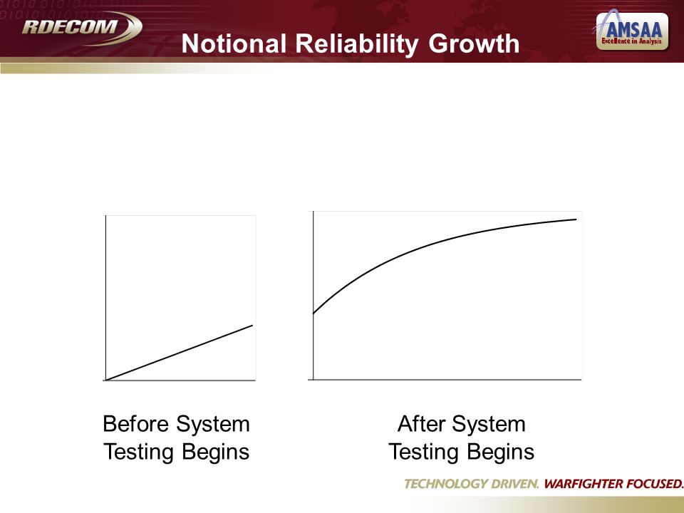 Before System Testing Begins After System Testing Begins Notional Reliability Growth