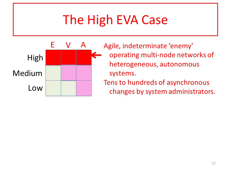 The High EVA Case Low Medium High E V A 13 Agile, indeterminate enemy operating multi-node networks of heterogeneous, autonomous systems. Tens to hund
