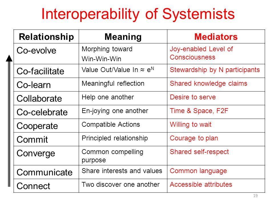 Interoperability of Systemists RelationshipMeaningMediators Co-evolve Morphing toward Win-Win-Win Joy-enabled Level of Consciousness Co-facilitate Val