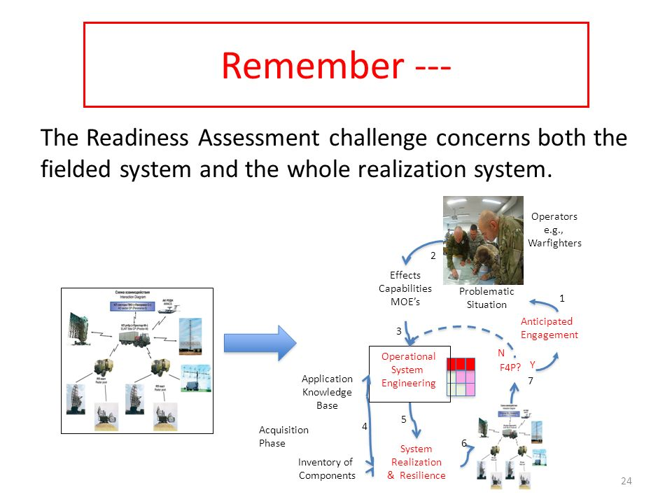 Remember --- The Readiness Assessment challenge concerns both the fielded system and the whole realization system. 24 Anticipated Engagement 6 System