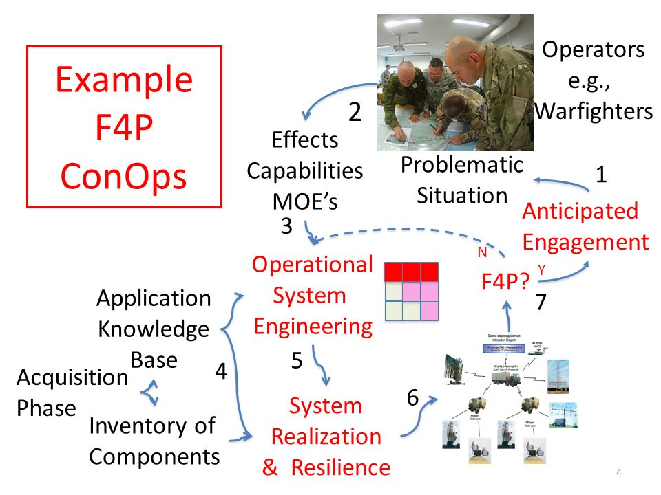 Example F4P ConOps Anticipated Engagement 6 System Realization & Resilience Inventory of Components 5 4 2 Effects Capabilities MOEs Operational System