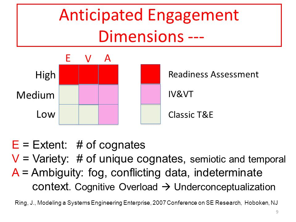 Anticipated Engagement Dimensions --- E = Extent: # of cognates V = Variety: # of unique cognates, semiotic and temporal A = Ambiguity: fog, conflicti