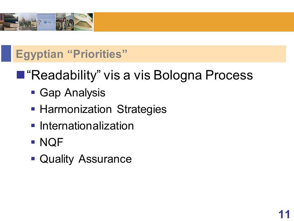 Bonn :: November 2006 Egyptian Priorities Readability vis a vis Bologna Process Gap Analysis Harmonization Strategies Internationalization NQF Quality Assurance 11