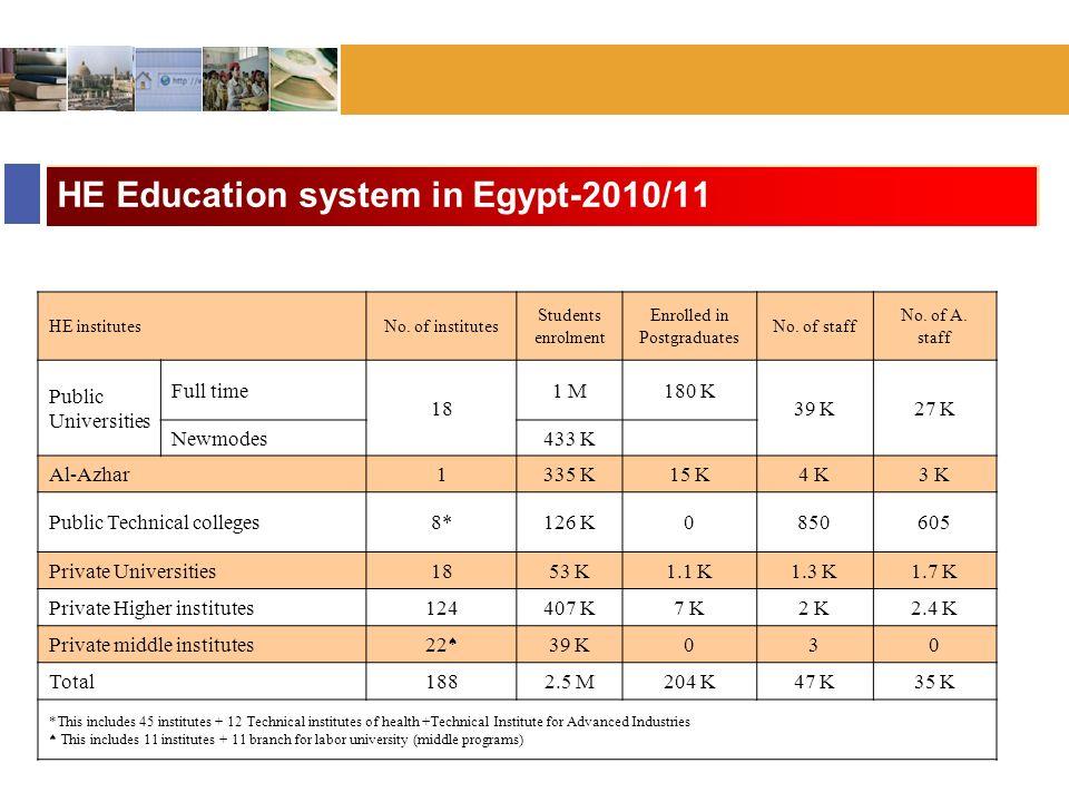 Bonn :: November 2006 HE Education system in Egypt-2010/11 HE institutesNo.