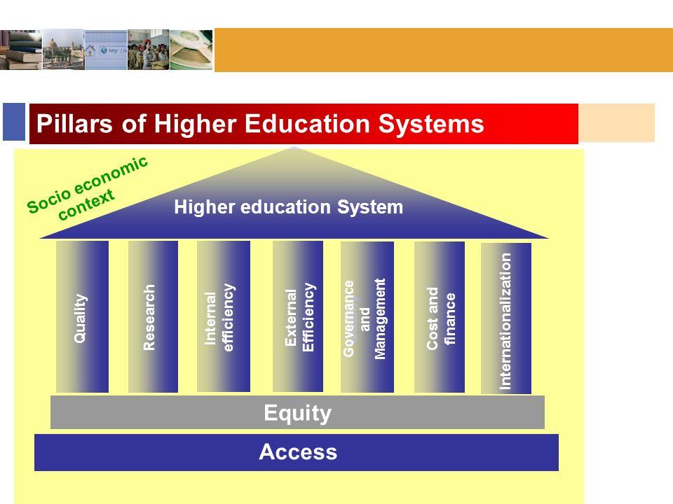 Bonn :: November 2006 Pillars of Higher Education Systems Equity Quality Access Internal efficiency External Efficiency Quality Governance and Managem