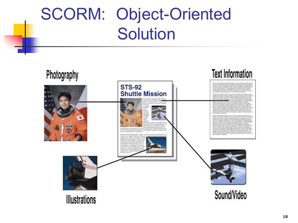18 SCORM: Object-Oriented Solution