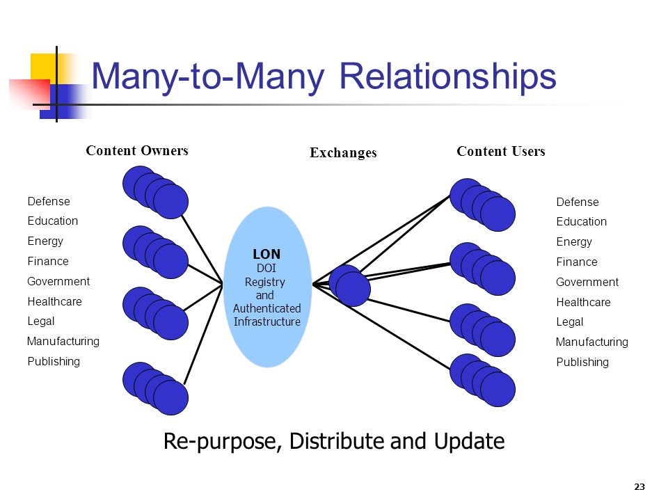 23 Many-to-Many Relationships Content Users Exchanges Content Owners LON DOI Registry and Authenticated Infrastructure Defense Education Energy Financ