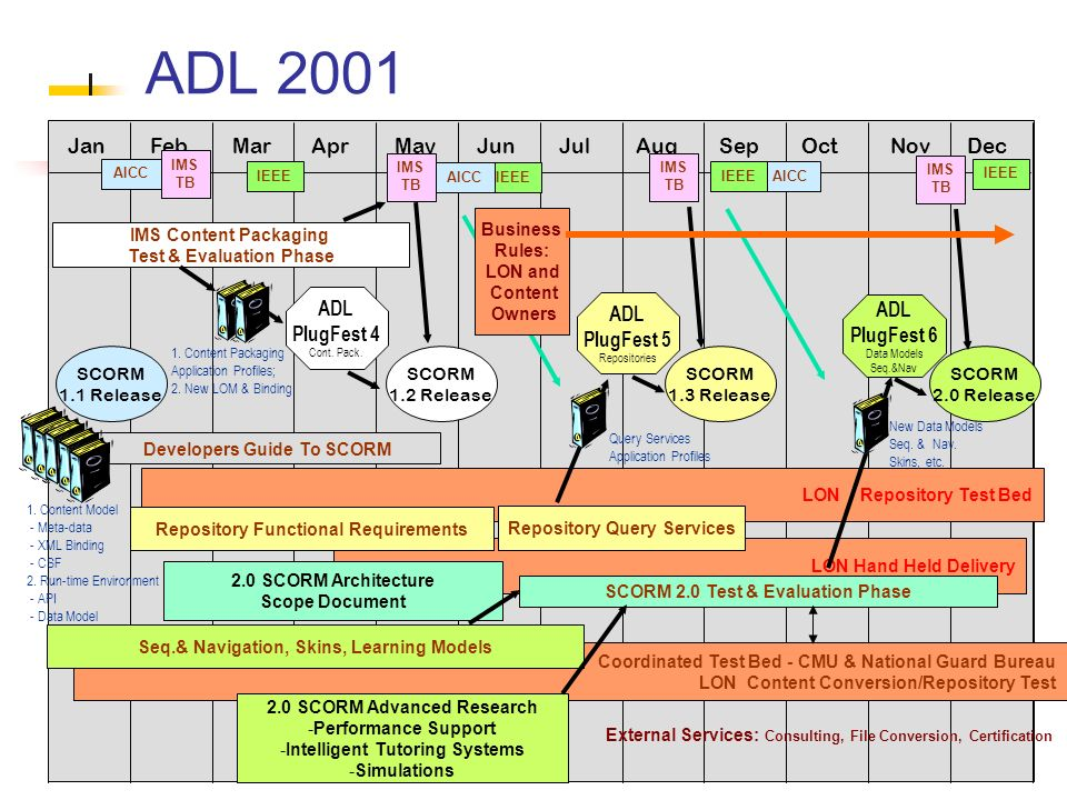 29 JanFebMarAprMayJunJulAugSepOctNovDec Developers Guide To SCORM LON Repository Test Bed LON Hand Held Delivery 2.0 SCORM Architecture Scope Document