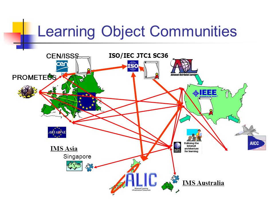 4 Learning Object Communities Singapore IMS Asia PROMETEUS CEN/ISSS IMS Australia ISO/IEC JTC1 SC36