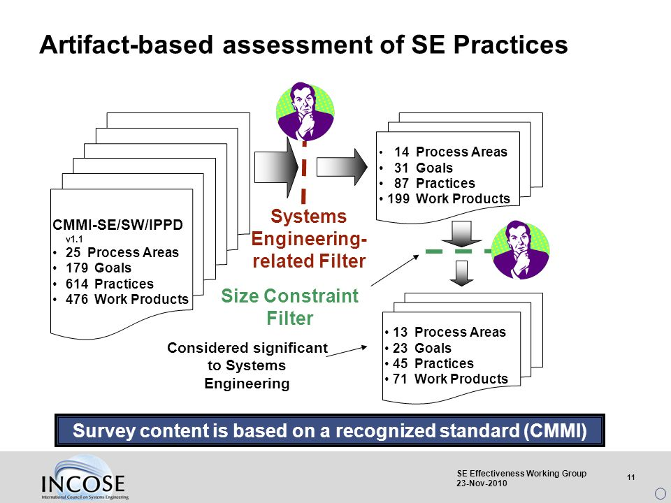 11 SE Effectiveness Working Group 23-Nov-2010 Artifact-based assessment of SE Practices CMMI-SE/SW/IPPD v1.1 25 Process Areas 179 Goals 614 Practices