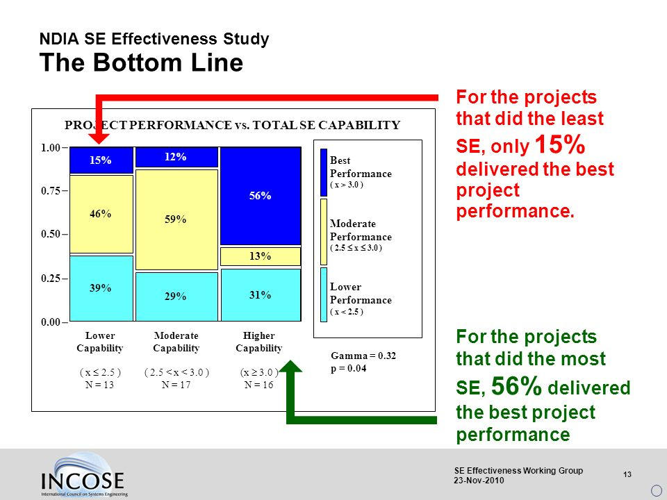 13 SE Effectiveness Working Group 23-Nov-2010 NDIA SE Effectiveness Study The Bottom Line For the projects that did the most SE, 56% delivered the bes