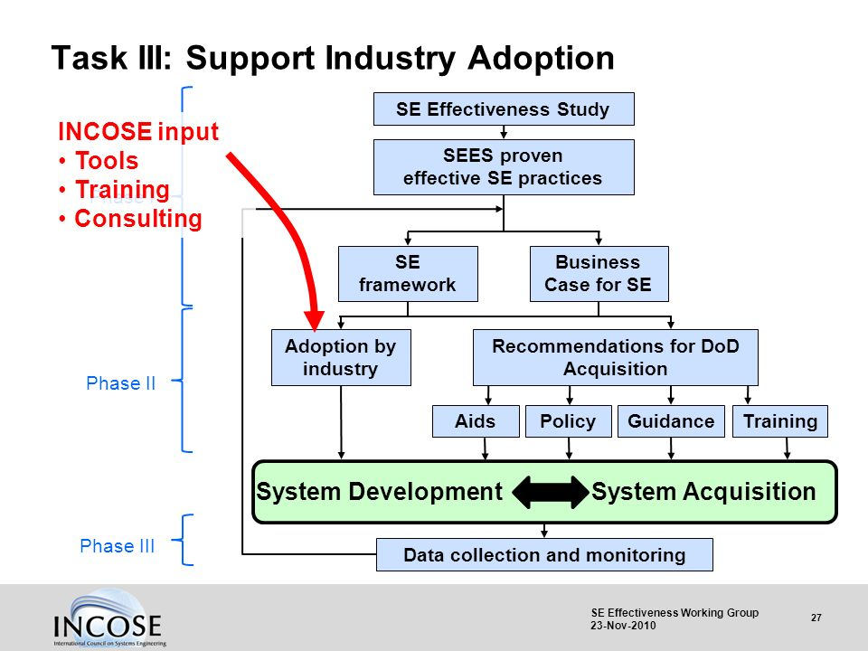 27 SE Effectiveness Working Group 23-Nov-2010 Task III: Support Industry Adoption SEES proven effective SE practices SE Effectiveness Study Business C