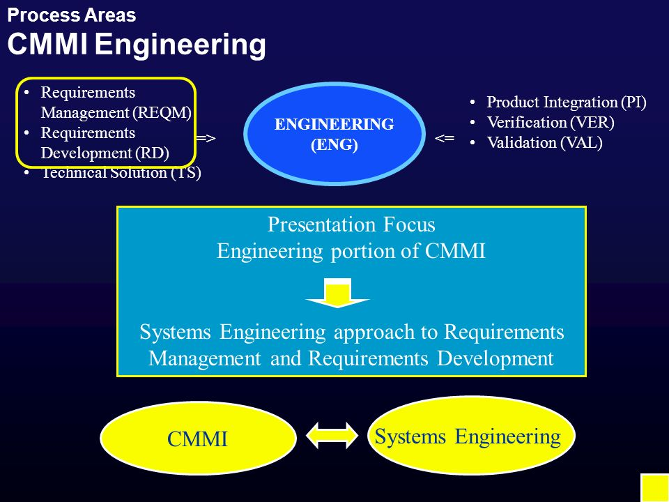 Process Areas CMMI Engineering ENGINEERING (ENG) Requirements Management (REQM) Requirements Development (RD) Technical Solution (TS) => Product Integration (PI) Verification (VER) Validation (VAL) <= Presentation Focus Engineering portion of CMMI Systems Engineering approach to Requirements Management and Requirements Development CMMI Systems Engineering