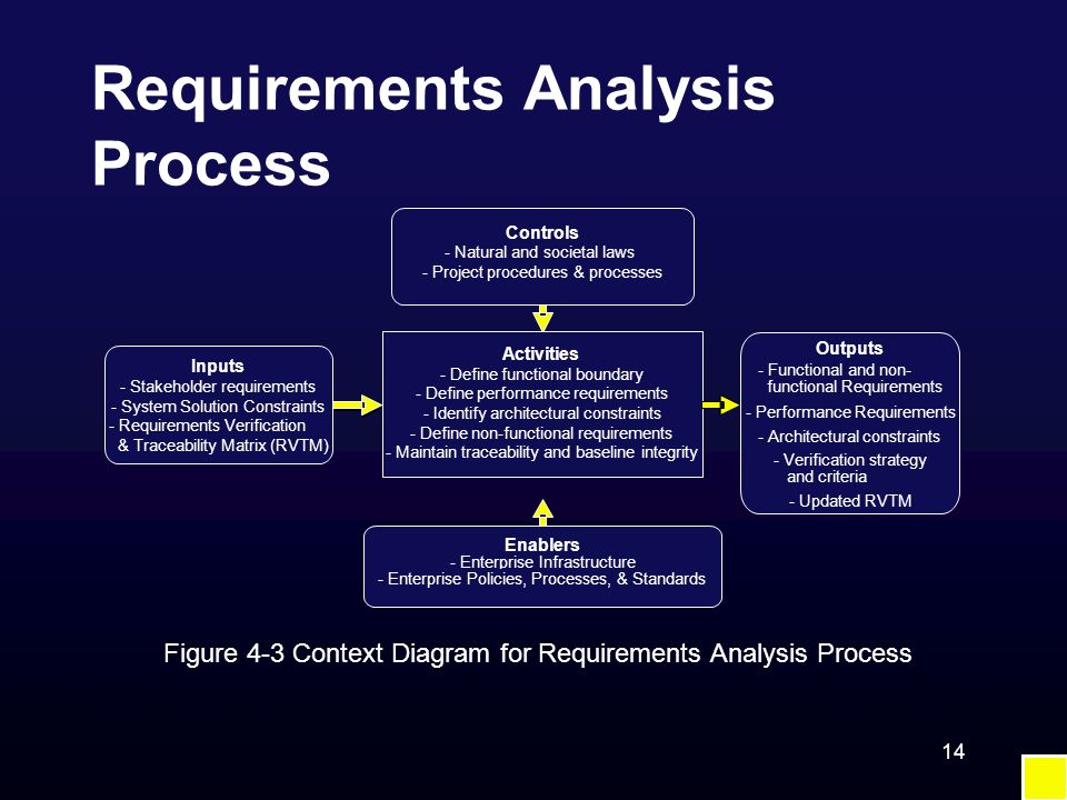 Requirements Analysis Process 14 Figure 4-3 Context Diagram for Requirements Analysis Process Controls - Natural and societal laws - Project procedure