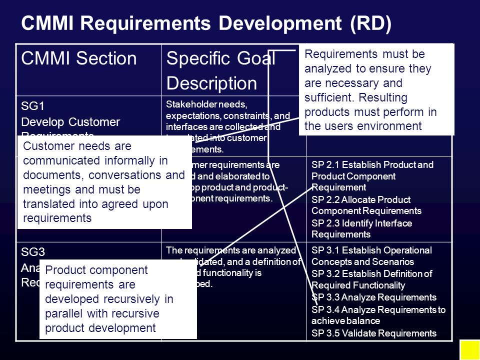 CMMI Requirements Development (RD) CMMI SectionSpecific Goal Description Specific Processes SG1 Develop Customer Requirements Stakeholder needs, expec
