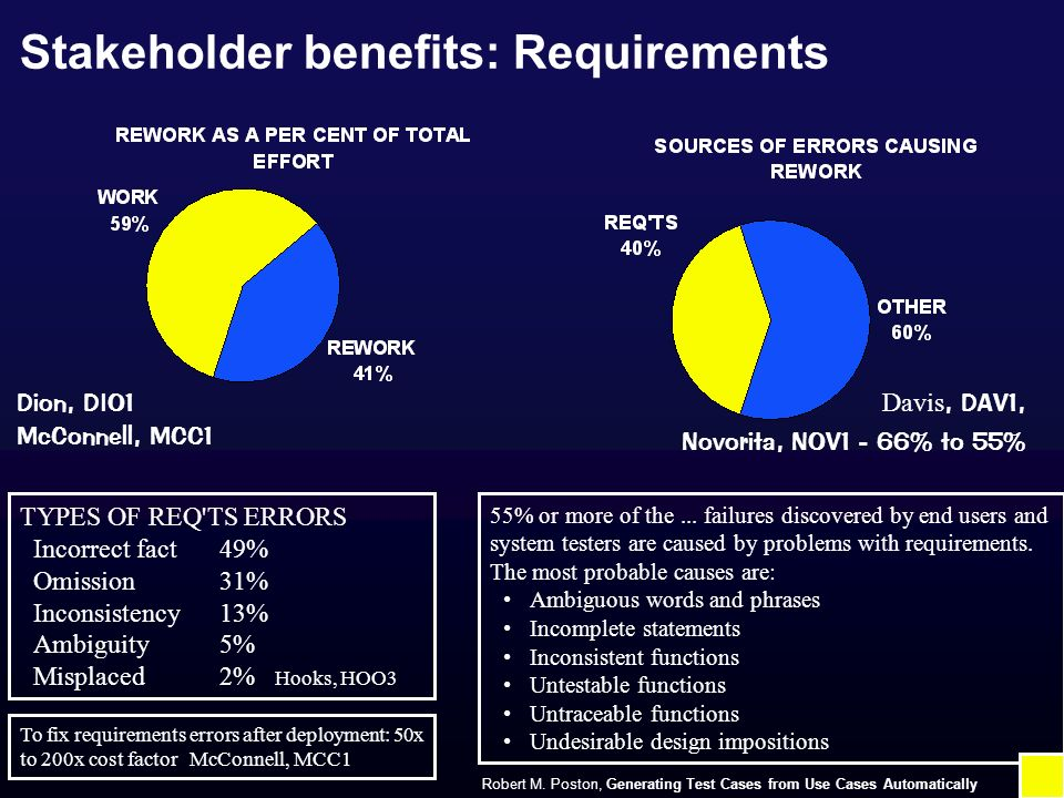 Stakeholder benefits: Requirements Dion, DIO1 McConnell, MCC1 Davis, DAV1, Novorita, NOV1 - 66% to 55% TYPES OF REQ TS ERRORS Incorrect fact49% Omission31% Inconsistency13% Ambiguity5% Misplaced2% Hooks, HOO3 To fix requirements errors after deployment: 50x to 200x cost factor McConnell, MCC1 55% or more of the...