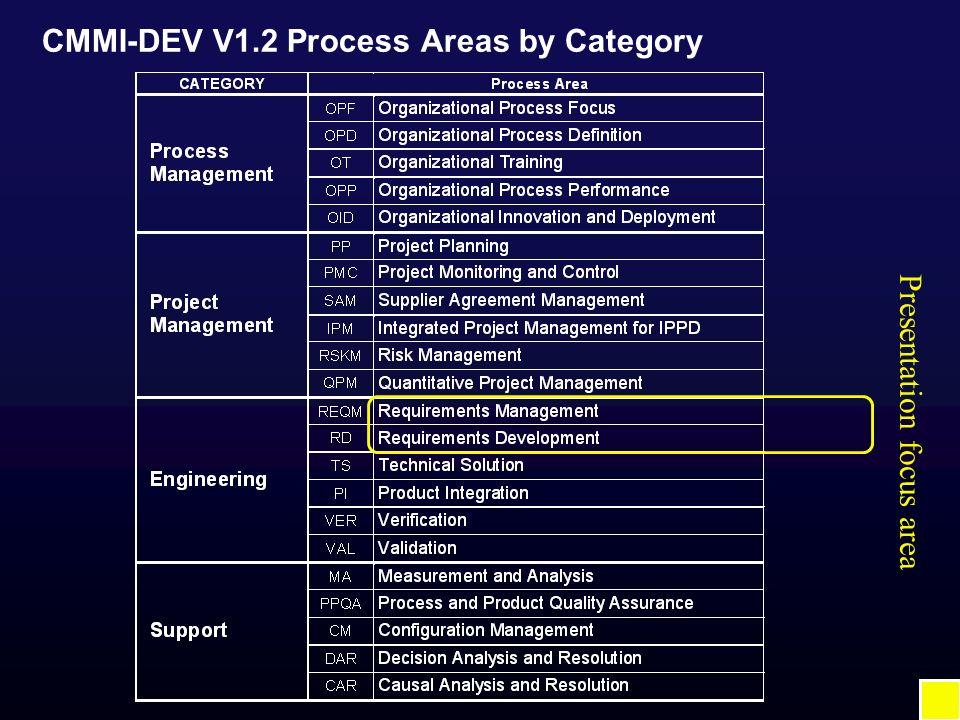 CMMI-DEV V1.2 Process Areas by Category Presentation focus area