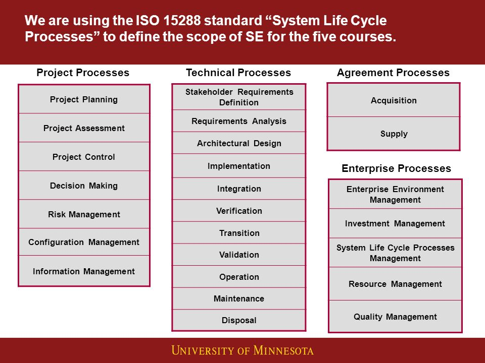 We are using the ISO 15288 standard System Life Cycle Processes to define the scope of SE for the five courses.